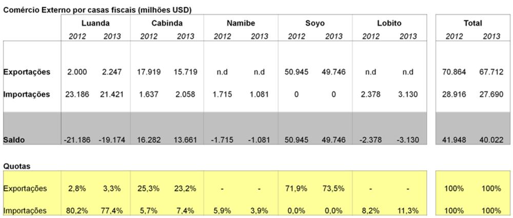 A geografia do comércio externo angolano e a 'luandização' do consumo