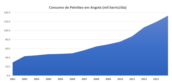 Consumo Petróleo Angola (IEA)