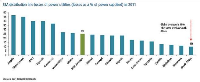 DesperdicioElectricidade