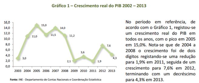 variação real PIB AO (INE)