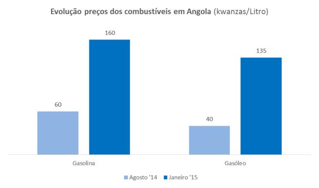 Ago14Jan15_Gas