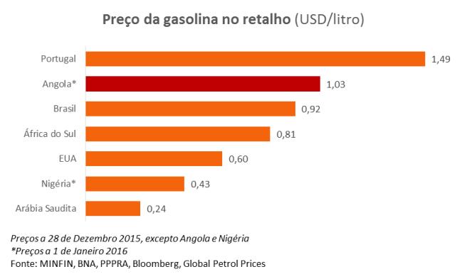 gasPorPais