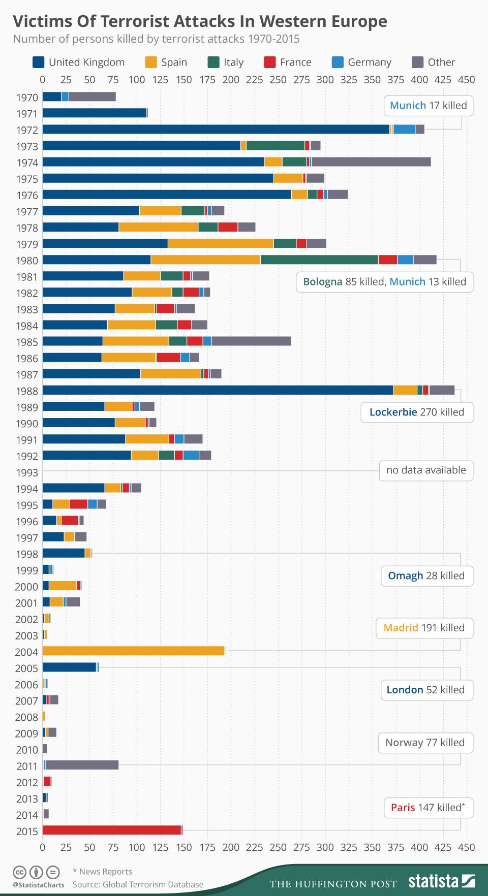 Statista_Terror_Europe