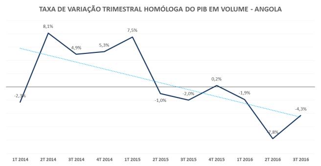 pib_trimestre_ao